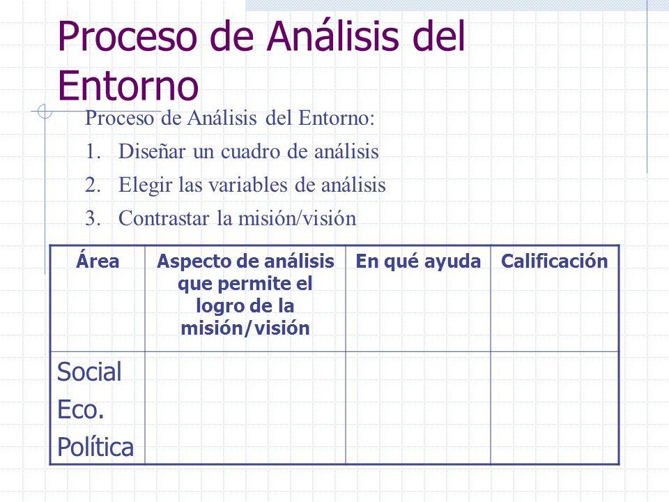 Proceso de Análisis del Entorno Proceso de Análisis del Entorno: 1.Diseñar un cuadro de análisis 2.Elegir las variables de análisis 3.Contrastar la mi