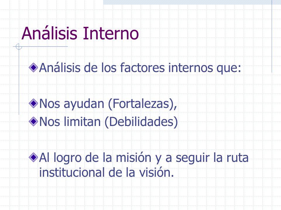 Análisis Interno Análisis de los factores internos que: Nos ayudan (Fortalezas), Nos limitan (Debilidades) Al logro de la misión y a seguir la ruta in