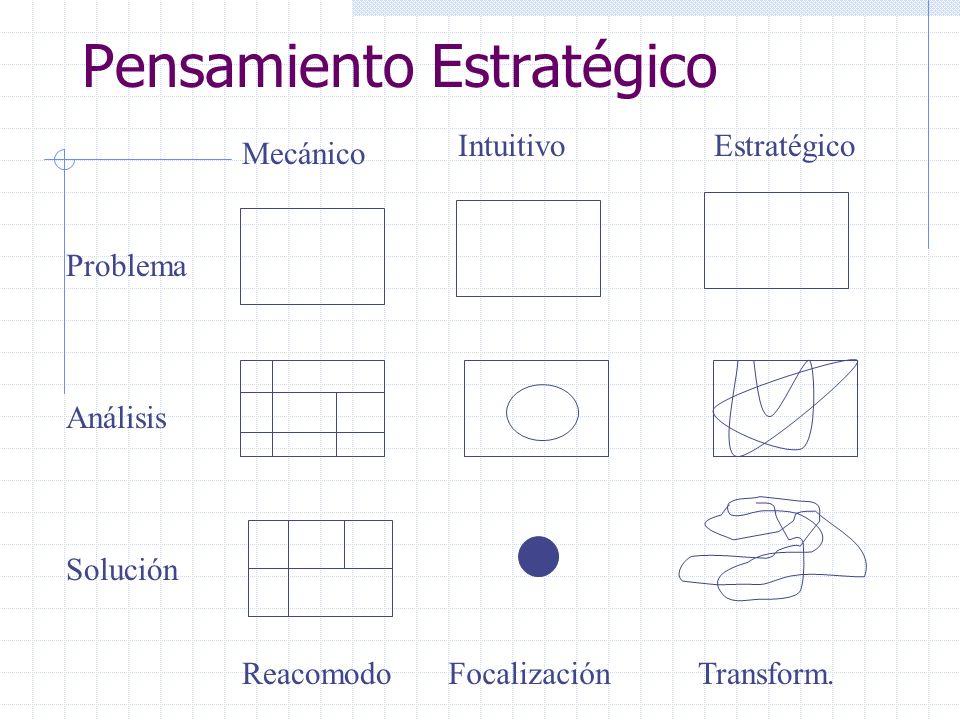 Pensamiento Estratégico Problema Análisis Solución Mecánico IntuitivoEstratégico ReacomodoFocalizaciónTransform.