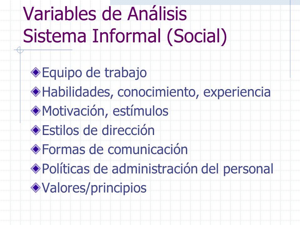 Variables de Análisis Sistema Informal (Social) Equipo de trabajo Habilidades, conocimiento, experiencia Motivación, estímulos Estilos de dirección Fo