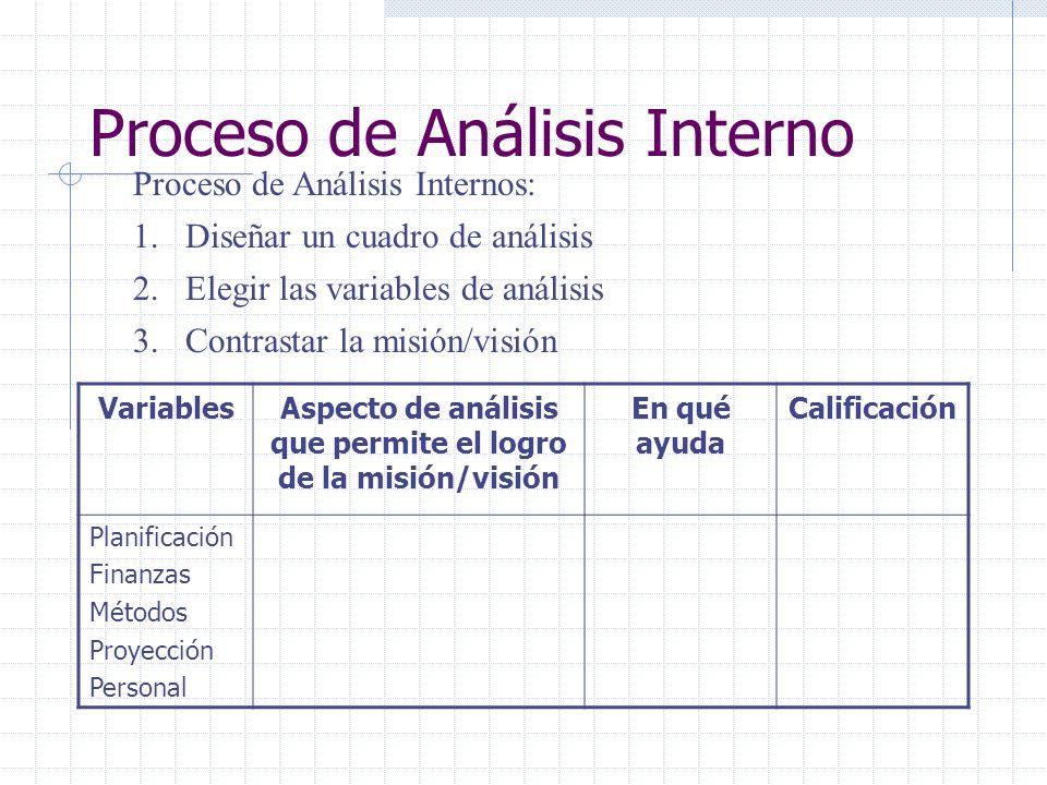 Proceso de Análisis Interno Proceso de Análisis Internos: 1.Diseñar un cuadro de análisis 2.Elegir las variables de análisis 3.Contrastar la misión/vi