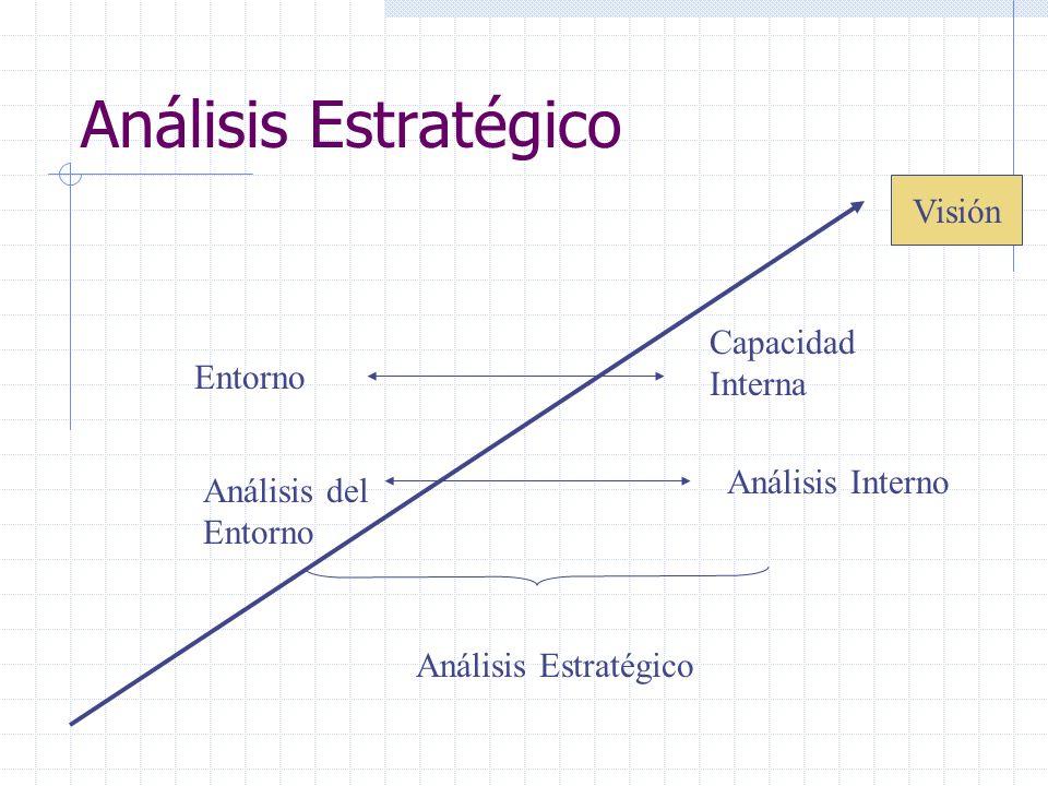 Análisis Estratégico Visión Entorno Análisis del Entorno Capacidad Interna Análisis Interno Análisis Estratégico