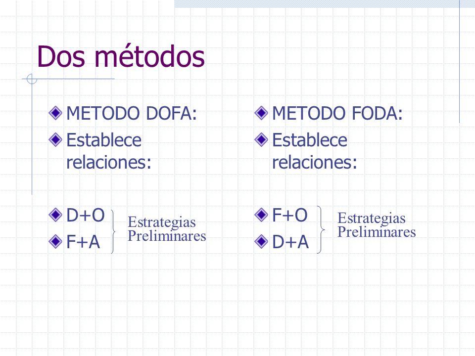 Dos métodos METODO DOFA: Establece relaciones: D+O F+A METODO FODA: Establece relaciones: F+O D+A Estrategias Preliminares