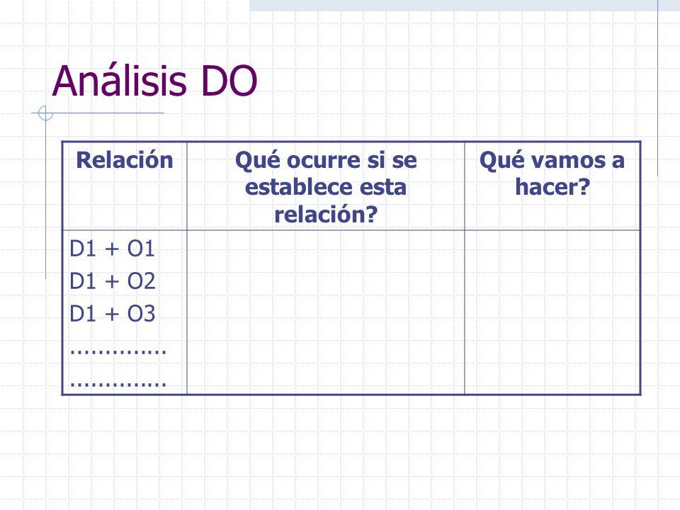 Análisis DO RelaciónQué ocurre si se establece esta relación? Qué vamos a hacer? D1 + O1 D1 + O2 D1 + O3..............