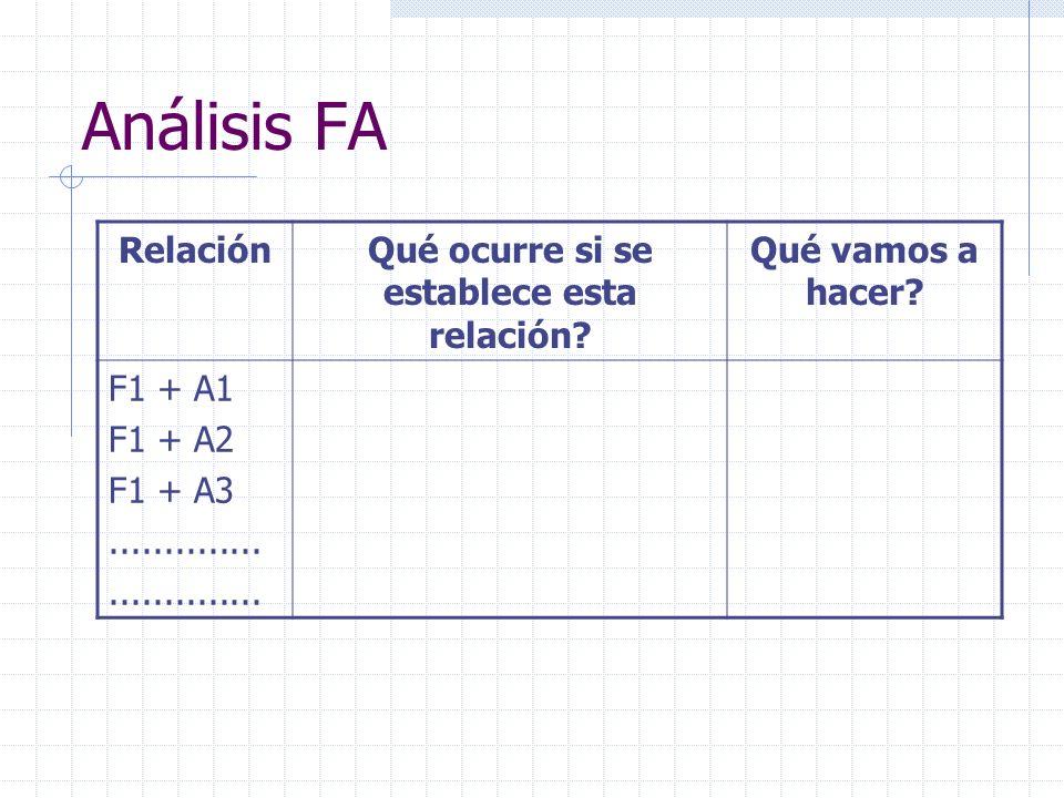 Análisis FA RelaciónQué ocurre si se establece esta relación? Qué vamos a hacer? F1 + A1 F1 + A2 F1 + A3..............