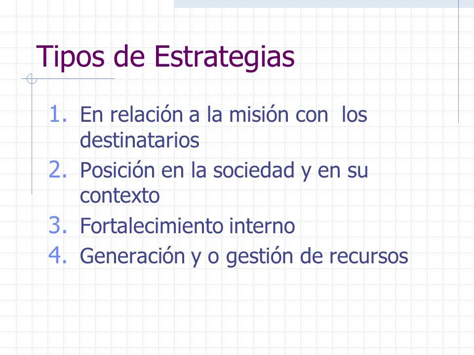 Tipos de Estrategias 1. En relación a la misión con los destinatarios 2. Posición en la sociedad y en su contexto 3. Fortalecimiento interno 4. Genera