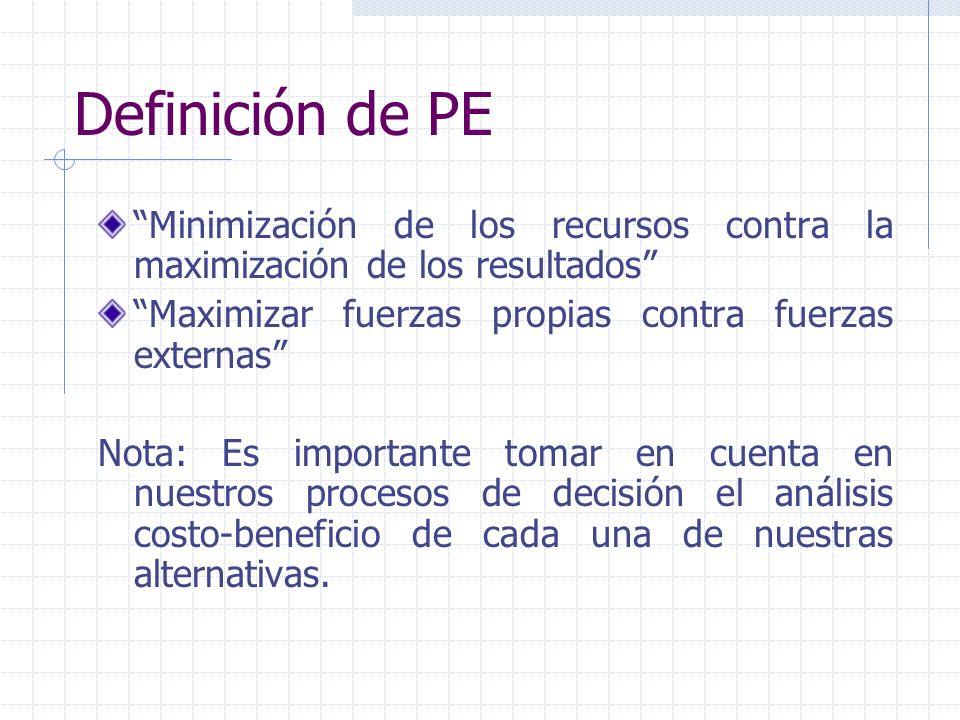 Definición de PE Minimización de los recursos contra la maximización de los resultados Maximizar fuerzas propias contra fuerzas externas Nota: Es impo
