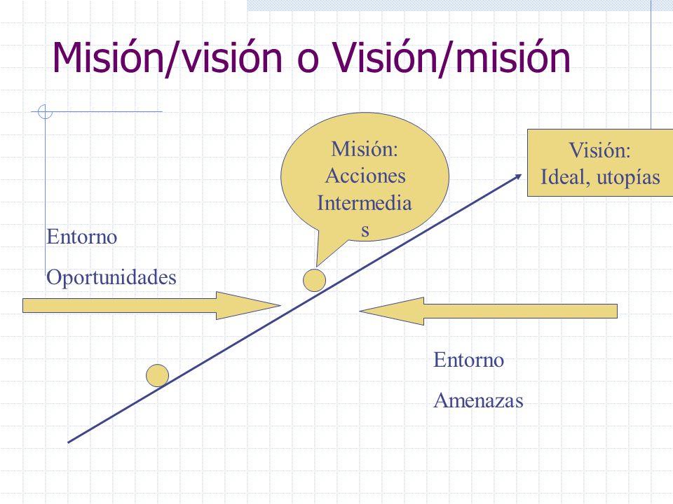 Misión/visión o Visión/misión Visión: Ideal, utopías Misión: Acciones Intermedia s Entorno Oportunidades Entorno Amenazas