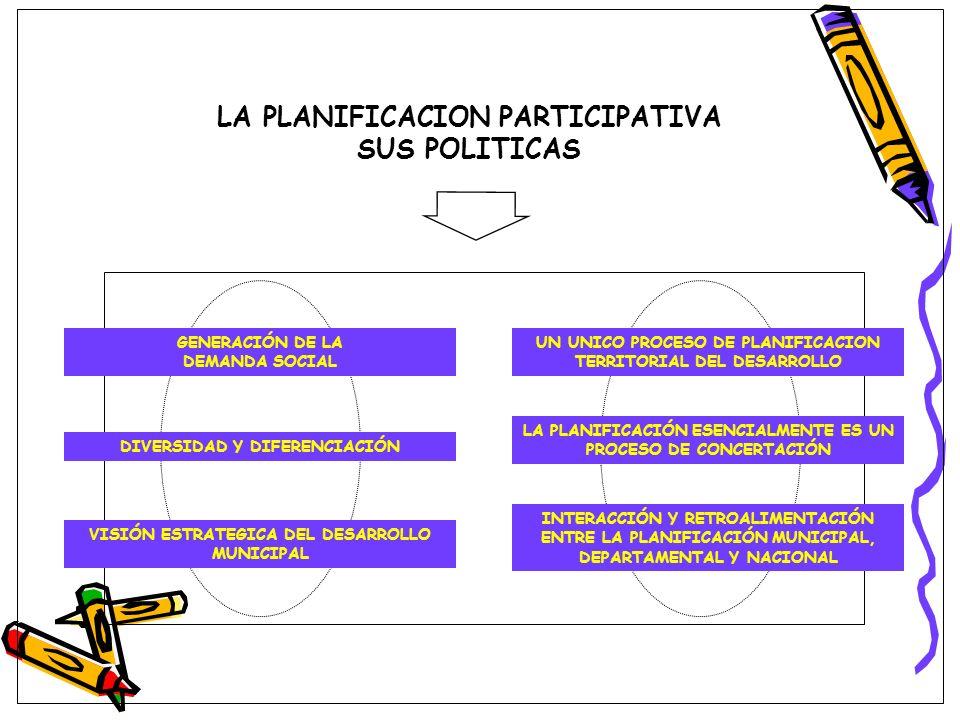 LA PLANIFICACION PARTICIPATIVA SUS POLITICAS GENERACIÓN DE LA DEMANDA SOCIAL DIVERSIDAD Y DIFERENCIACIÓN VISIÓN ESTRATEGICA DEL DESARROLLO MUNICIPAL U