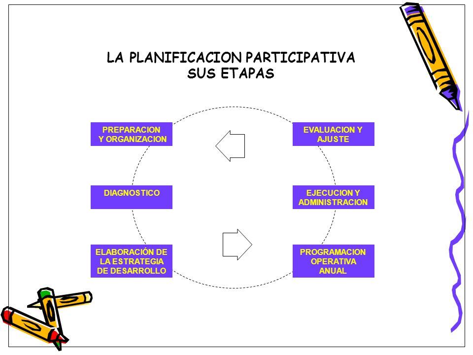 LA PLANIFICACION PARTICIPATIVA SUS ETAPAS PREPARACION Y ORGANIZACION DIAGNOSTICO ELABORACIÓN DE LA ESTRATEGIA DE DESARROLLO PROGRAMACION OPERATIVA ANU
