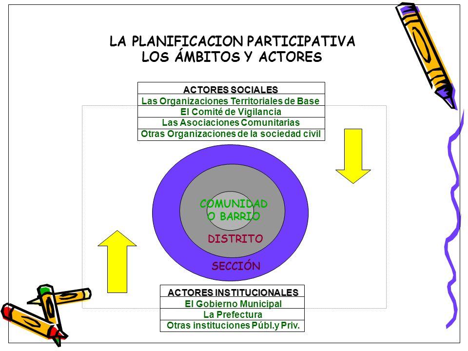 LA PLANIFICACION PARTICIPATIVA LOS ÁMBITOS Y ACTORES COMUNIDAD O BARRIO DISTRITO SECCIÓN ACTORES INSTITUCIONALES El Gobierno Municipal La Prefectura O