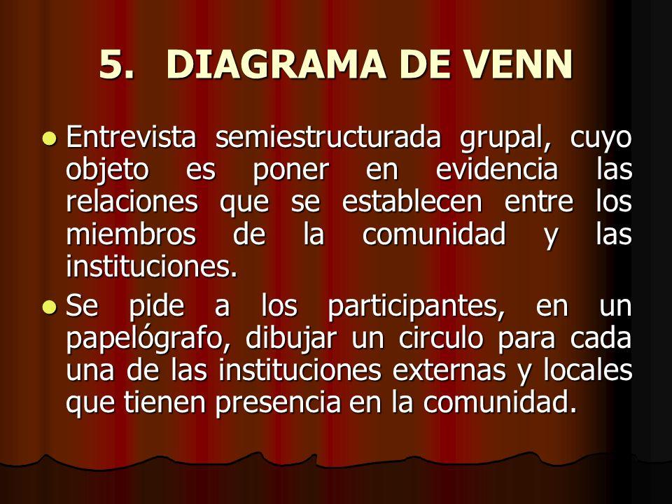 5.DIAGRAMA DE VENN Entrevista semiestructurada grupal, cuyo objeto es poner en evidencia las relaciones que se establecen entre los miembros de la com