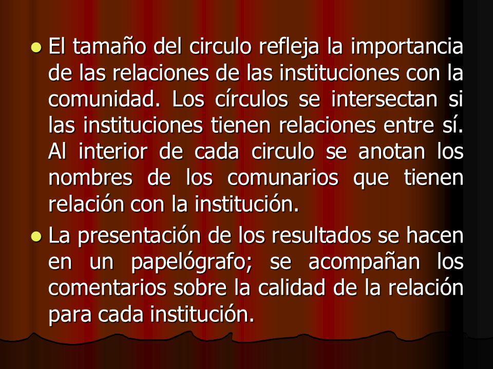 El tamaño del circulo refleja la importancia de las relaciones de las instituciones con la comunidad. Los círculos se intersectan si las instituciones