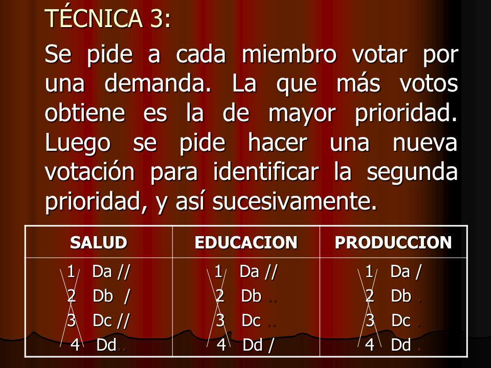 TÉCNICA 3: Se pide a cada miembro votar por una demanda. La que más votos obtiene es la de mayor prioridad. Luego se pide hacer una nueva votación par