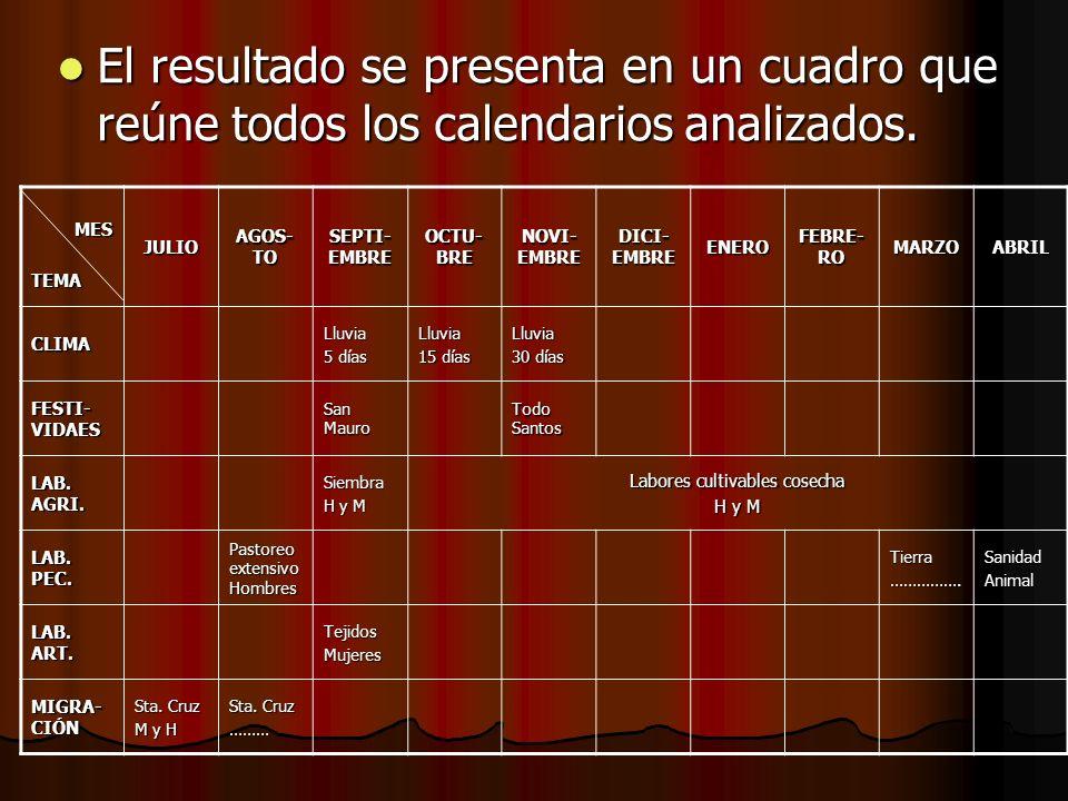 El resultado se presenta en un cuadro que reúne todos los calendarios analizados. El resultado se presenta en un cuadro que reúne todos los calendario