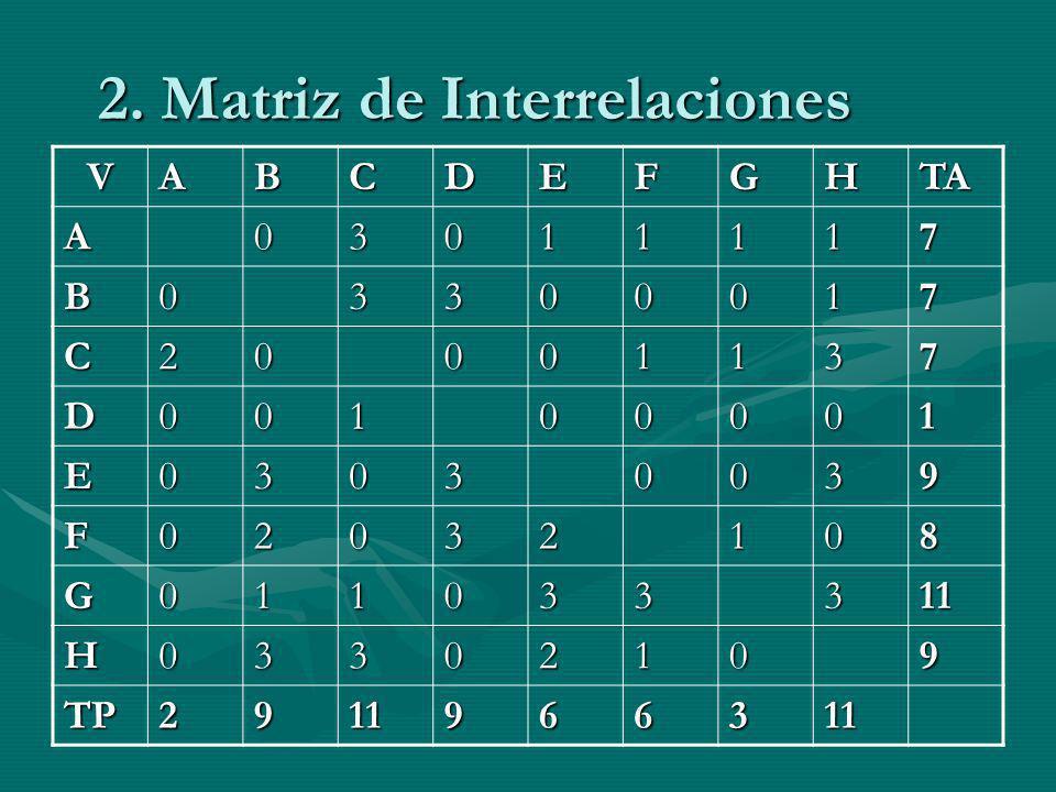 2. Matriz de Interrelaciones VABCDEFGHTA A03011117 B03300017 C20001137 D00100001 E03030039 F02032108 G011033311 H03302109 TP2911966311