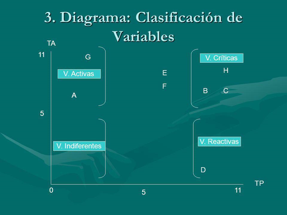 3. Diagrama: Clasificación de Variables TA TP 011 5 5 G A D H CB E F V. Activas V. Críticas V. Indiferentes V. Reactivas