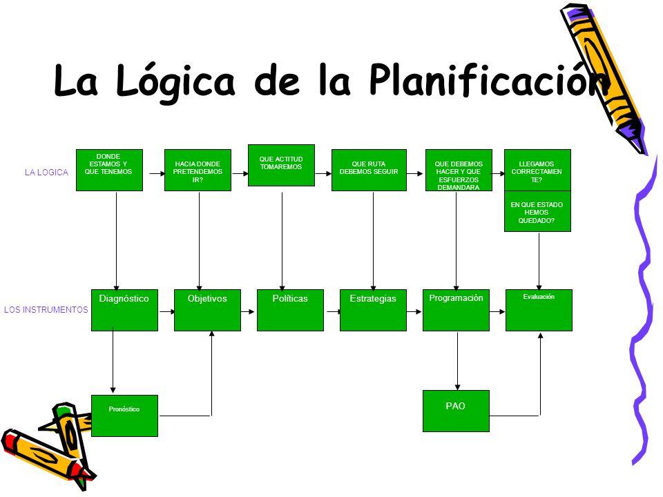 La Lógica de la Planificación DONDE ESTAMOS Y QUE TENEMOS HACIA DONDE PRETENDEMOS IR.