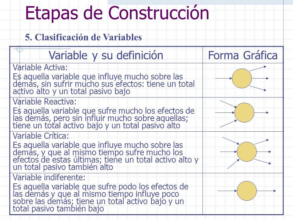 Etapas de Construcción 5. Clasificación de Variables Variable y su definiciónForma Gráfica Variable Activa: Es aquella variable que influye mucho sobr