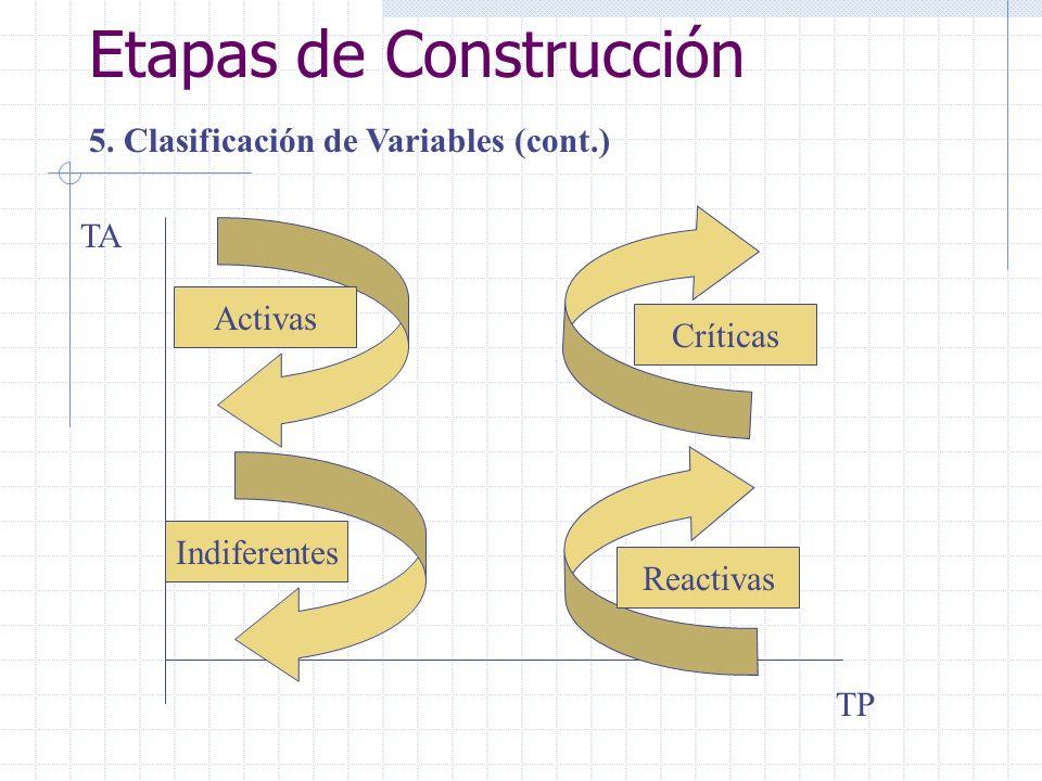 Etapas de Construcción 5. Clasificación de Variables (cont.) Activas Indiferentes Críticas Reactivas TA TP