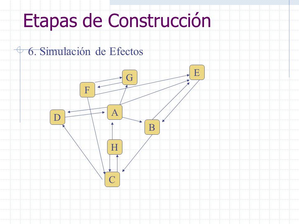 Etapas de Construcción 6. Simulación de Efectos F E D C H A G B