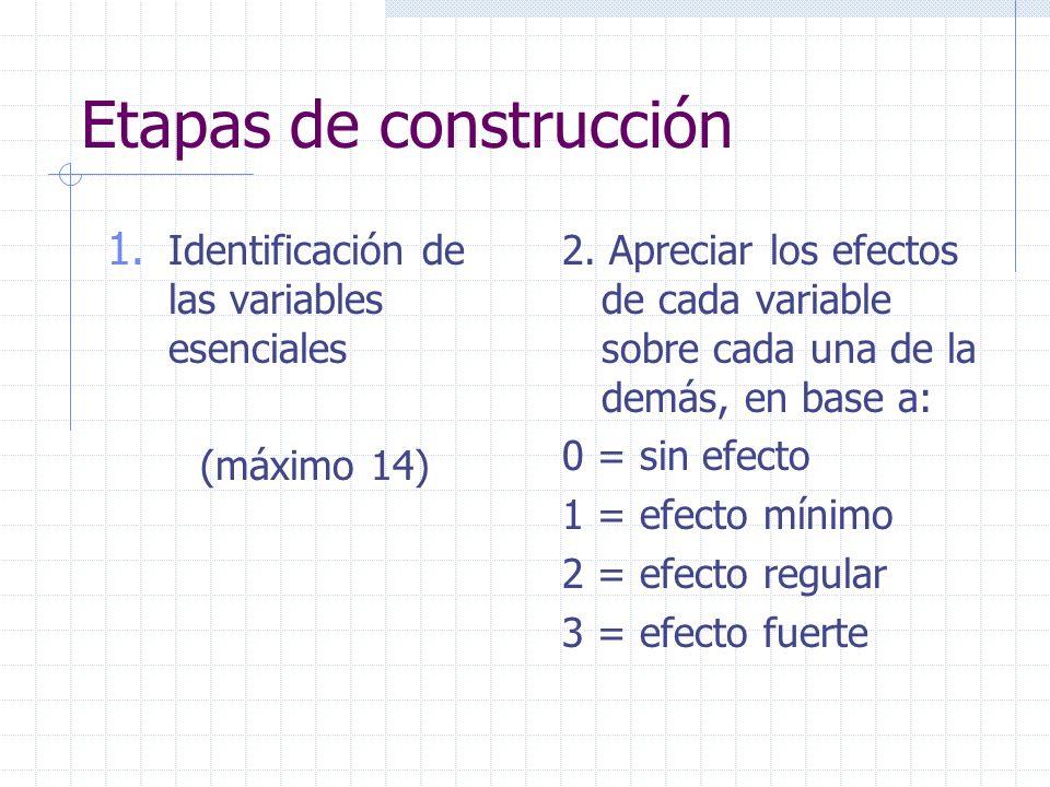Etapas de construcción 1. Identificación de las variables esenciales (máximo 14) 2. Apreciar los efectos de cada variable sobre cada una de la demás,