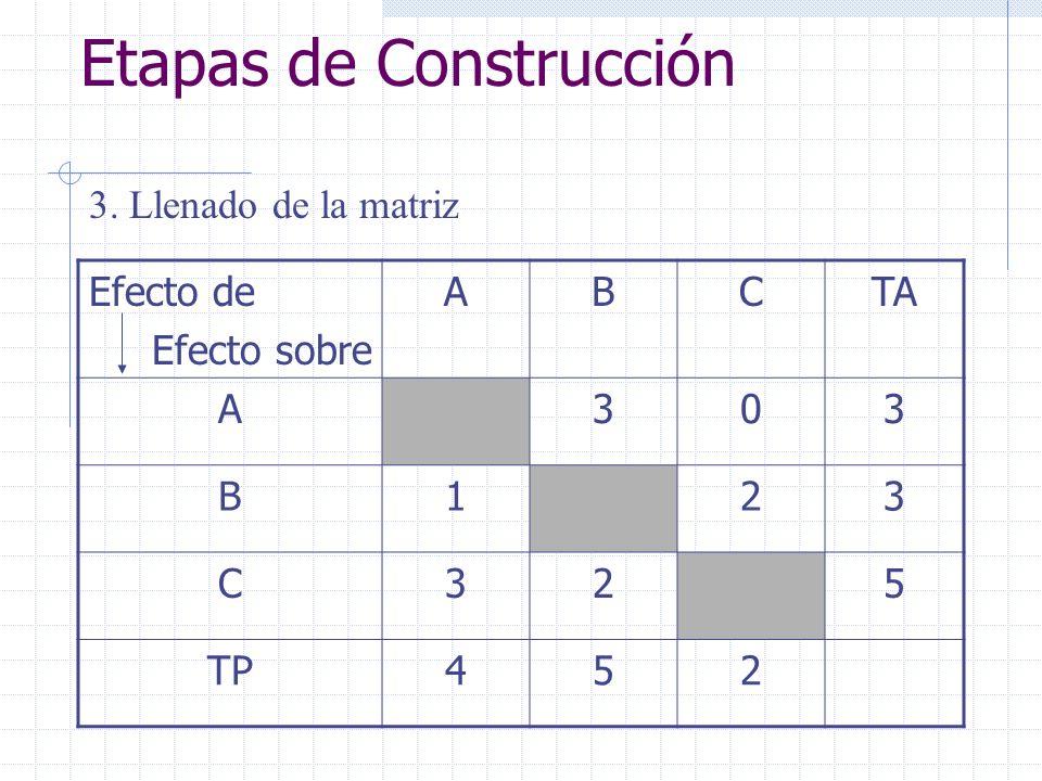 Etapas de Construcción 3. Llenado de la matriz Efecto de Efecto sobre ABCTA A303 B123 C325 TP452