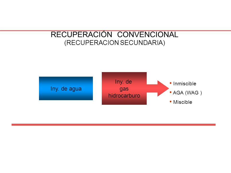 Iny. de agua Iny. de gas hidrocarburo Inmiscible AGA (WAG ) Miscible RECUPERACIÓN CONVENCIONAL (RECUPERACION SECUNDARIA)