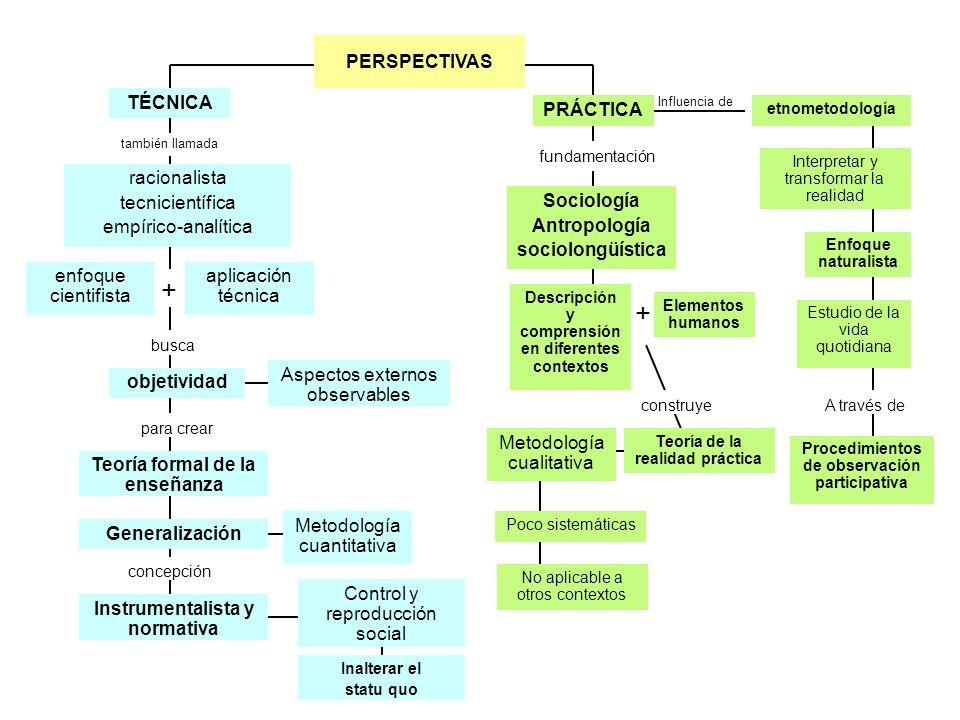 + Influencia de también llamada objetividad enfoque cientifista racionalista tecnicientífica empírico-analítica TÉCNICA para crear + busca fundamentac
