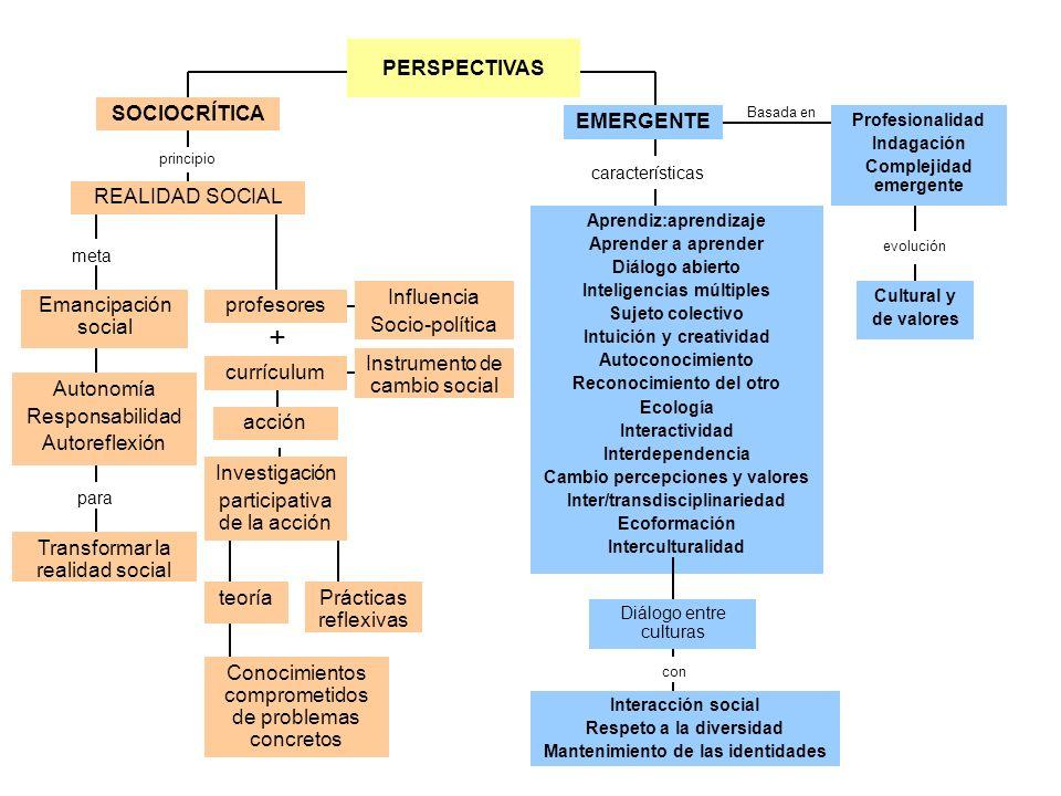 Basada en principio Emancipación social REALIDAD SOCIAL SOCIOCRÍTICA para + características EMERGENTE Profesionalidad Indagación Complejidad emergente