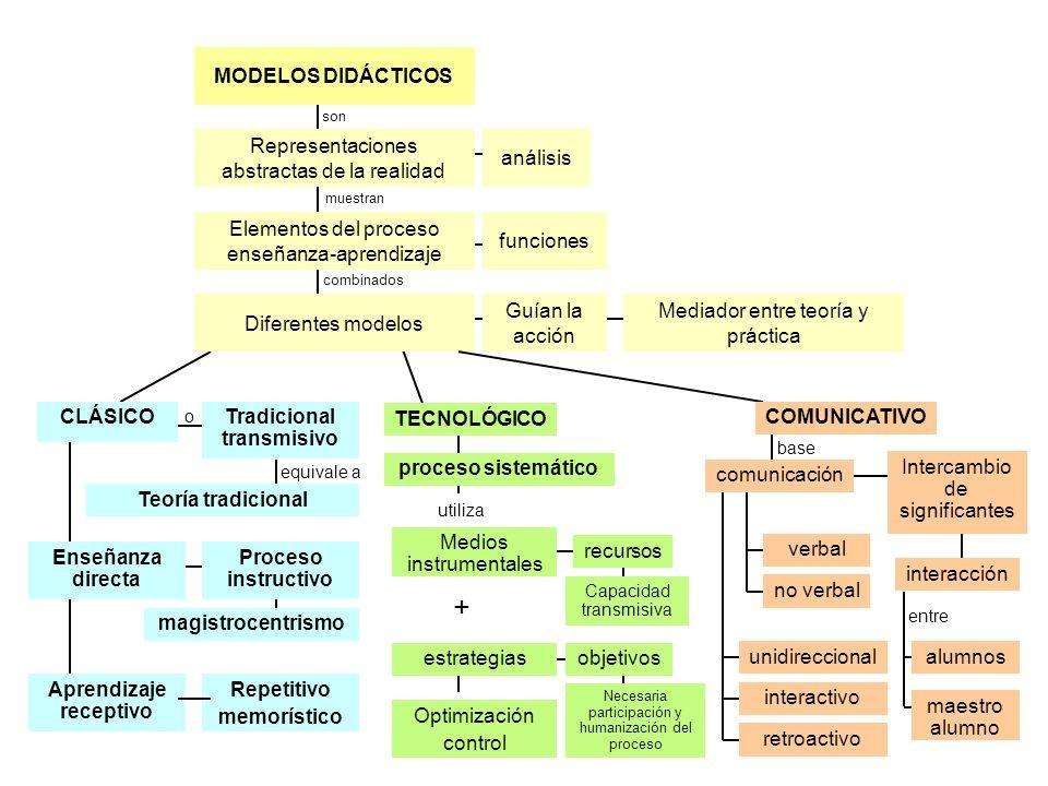 o equivale a combinados son muestran MODELOS DIDÁCTICOS Mediador entre teoría y práctica Guían la acción funciones análisis Diferentes modelos Element