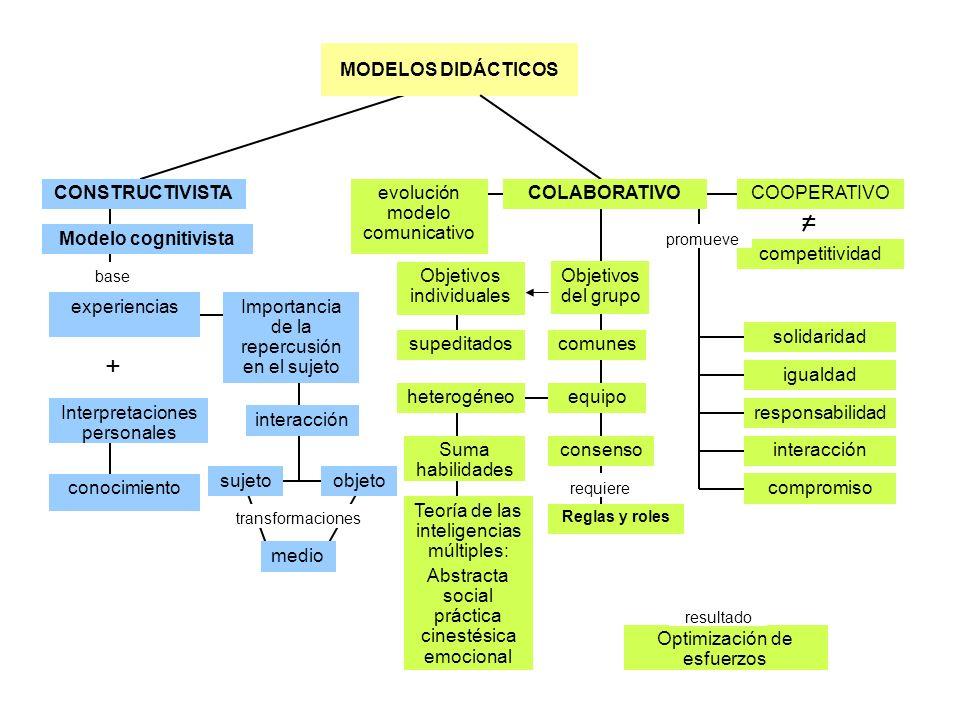 MODELOS DIDÁCTICOS CONSTRUCTIVISTA base Modelo cognitivista + experiencias Interpretaciones personales Importancia de la repercusión en el sujeto inte