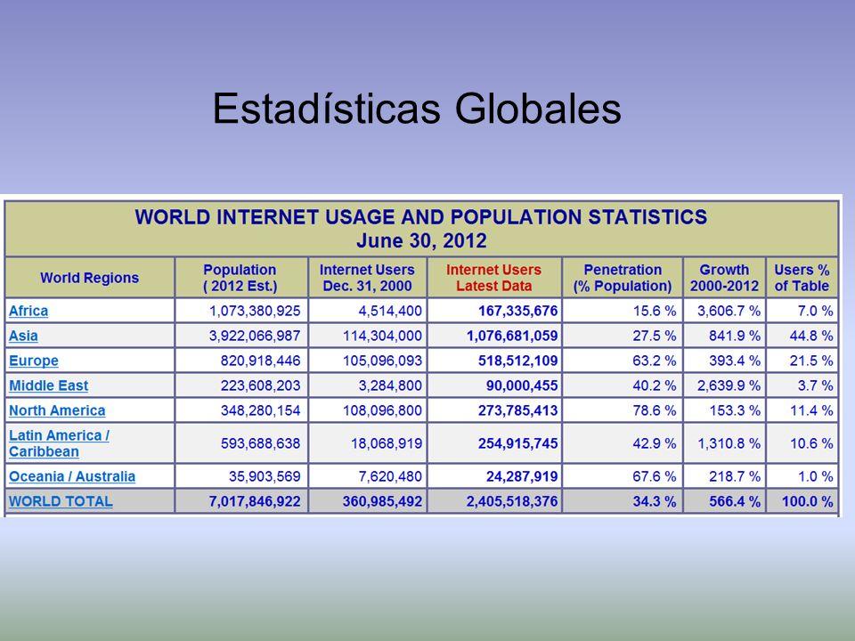 Estadísticas Globales