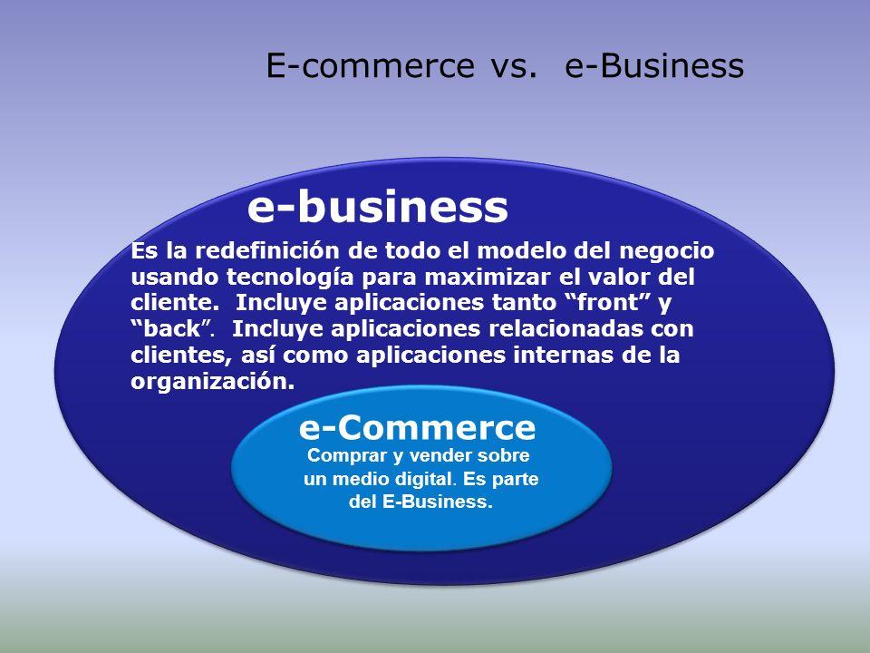 Comprar y vender sobre un medio digital. Es parte del E-Business. Comprar y vender sobre un medio digital. Es parte del E-Business. e-Commerce e-busin