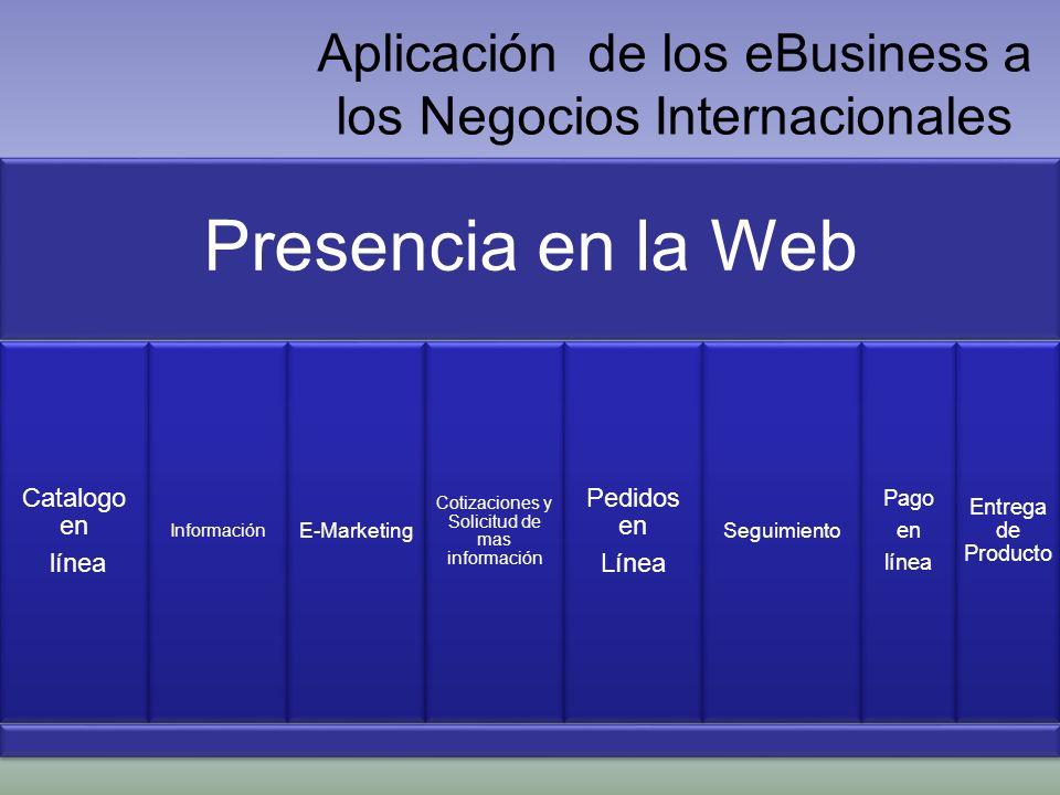 Aplicación de los eBusiness a los Negocios Internacionales Presencia en la Web Catalogo en línea Información E-Marketing Cotizaciones y Solicitud de m