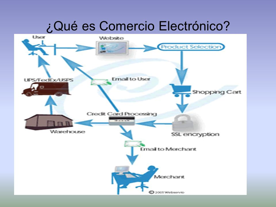 ¿Qué es Comercio Electrónico? Intercambio electrónico de datos para dar soporte a transacciones comerciales, es decir: intercambio electrónico de valo