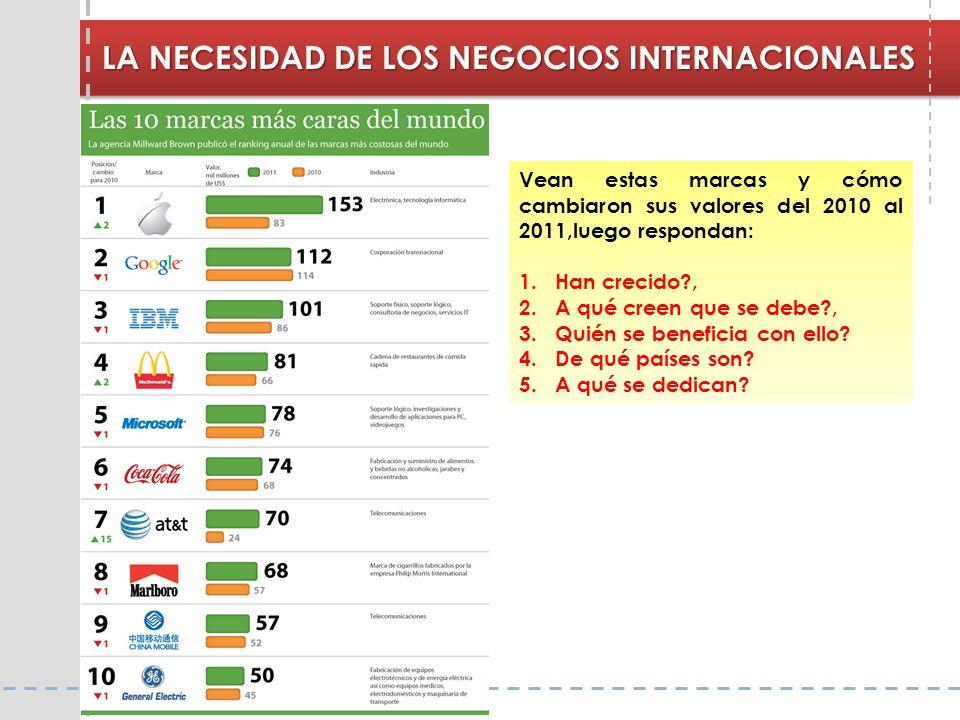 LA NECESIDAD DE LOS NEGOCIOS INTERNACIONALES Vean estas marcas y cómo cambiaron sus valores del 2010 al 2011,luego respondan: 1.Han crecido?, 2.A qué