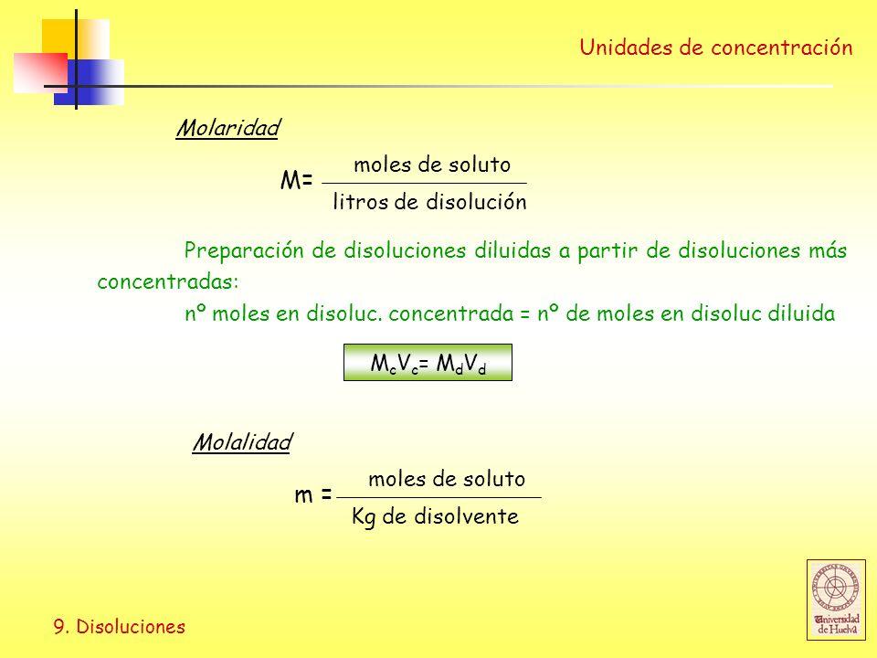 9. Disoluciones Unidades de concentración Molaridad M= moles de soluto litros de disolución Preparación de disoluciones diluidas a partir de disolucio