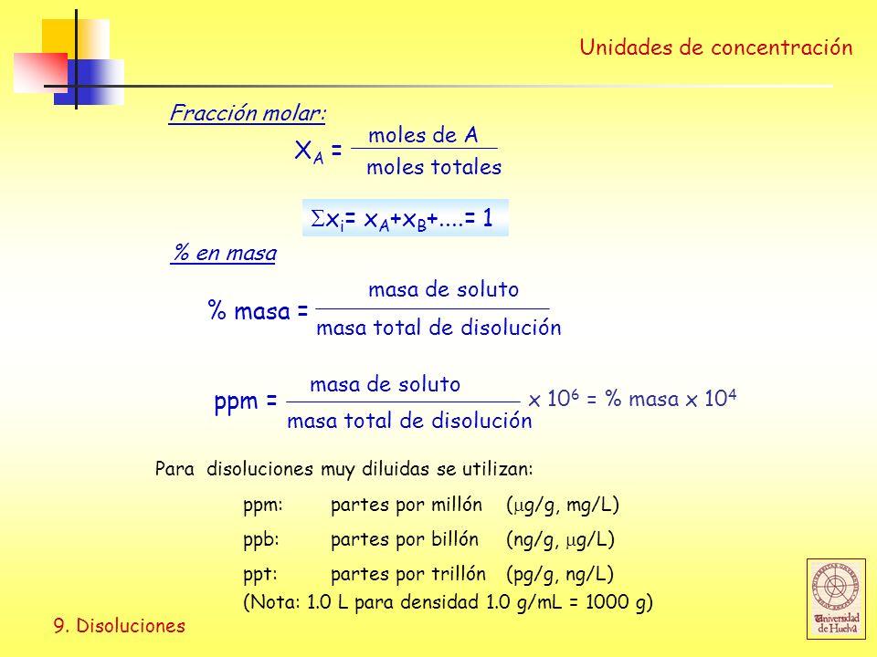 9. Disoluciones Unidades de concentración Fracción molar: X A = moles de A moles totales x i = x A +x B +....= 1 % en masa % masa = masa de soluto mas