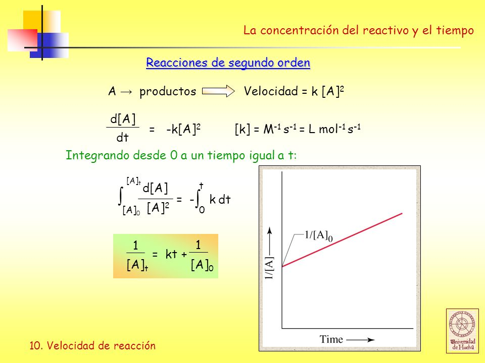 10. Velocidad de reacción dt = -k[A] 2 d[A] [k] = M -1 s -1 = L mol -1 s -1 Reacciones de segundo orden La concentración del reactivo y el tiempo A pr