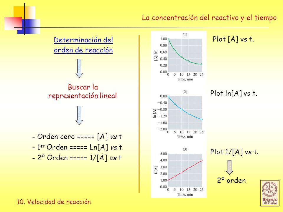 10. Velocidad de reacción La concentración del reactivo y el tiempo Determinación del orden de reacción Buscar la representación lineal Plot [A] vs t.