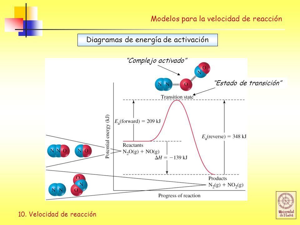 10. Velocidad de reacción Modelos para la velocidad de reacción Diagramas de energía de activación Complejo activado Estado de transición