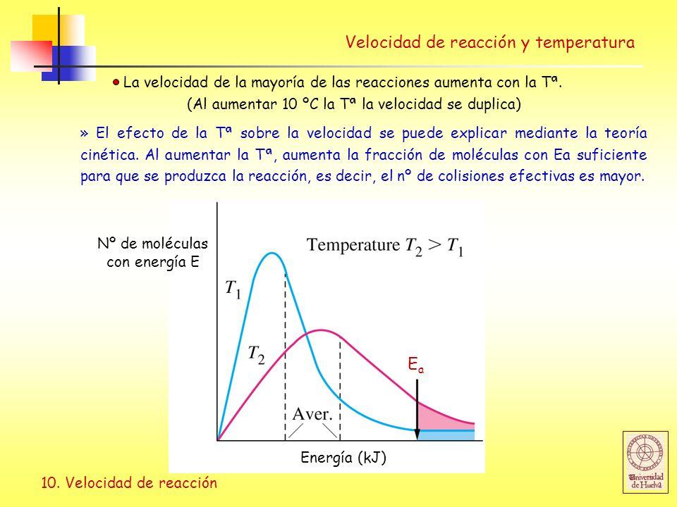 10. Velocidad de reacción Velocidad de reacción y temperatura La velocidad de la mayoría de las reacciones aumenta con la Tª. (Al aumentar 10 ºC la Tª