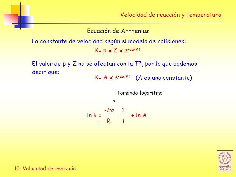 10. Velocidad de reacción Velocidad de reacción y temperatura Ecuación de Arrhenius ln k = + ln A R -Ea T 1 La constante de velocidad según el modelo