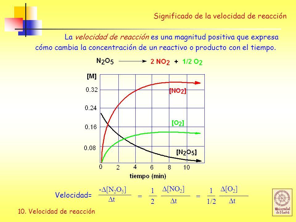 10. Velocidad de reacción Significado de la velocidad de reacción La velocidad de reacción es una magnitud positiva que expresa cómo cambia la concent