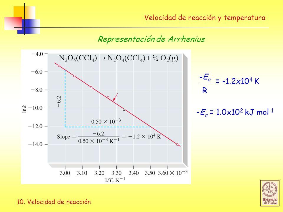 10. Velocidad de reacción Velocidad de reacción y temperatura N 2 O 5 (CCl 4 ) N 2 O 4 (CCl 4 ) + ½ O 2 (g) = -1.2x10 4 K R -Ea-Ea -E a = 1.0x10 2 kJ
