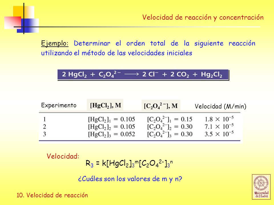 10. Velocidad de reacción Velocidad de reacción y concentración Ejemplo: Determinar el orden total de la siguiente reacción utilizando el método de la