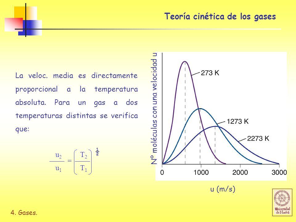 4. Gases. u 2 T 2 u 1 T 1 = ½ La veloc. media es directamente proporcional a la temperatura absoluta. Para un gas a dos temperaturas distintas se veri