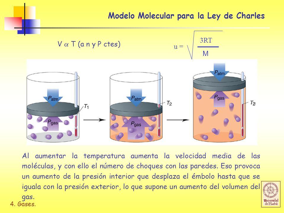 4. Gases. Modelo Molecular para la Ley de Charles V T (a n y P ctes) Al aumentar la temperatura aumenta la velocidad media de las moléculas, y con ell