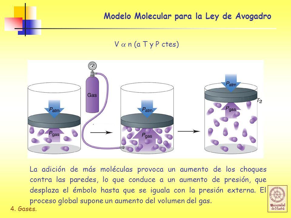 4. Gases. Modelo Molecular para la Ley de Avogadro V n (a T y P ctes) La adición de más moléculas provoca un aumento de los choques contra las paredes